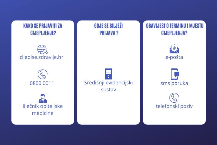 Od danas se građani mogu prijaviti na cijepljenje telefonski i preko interneta